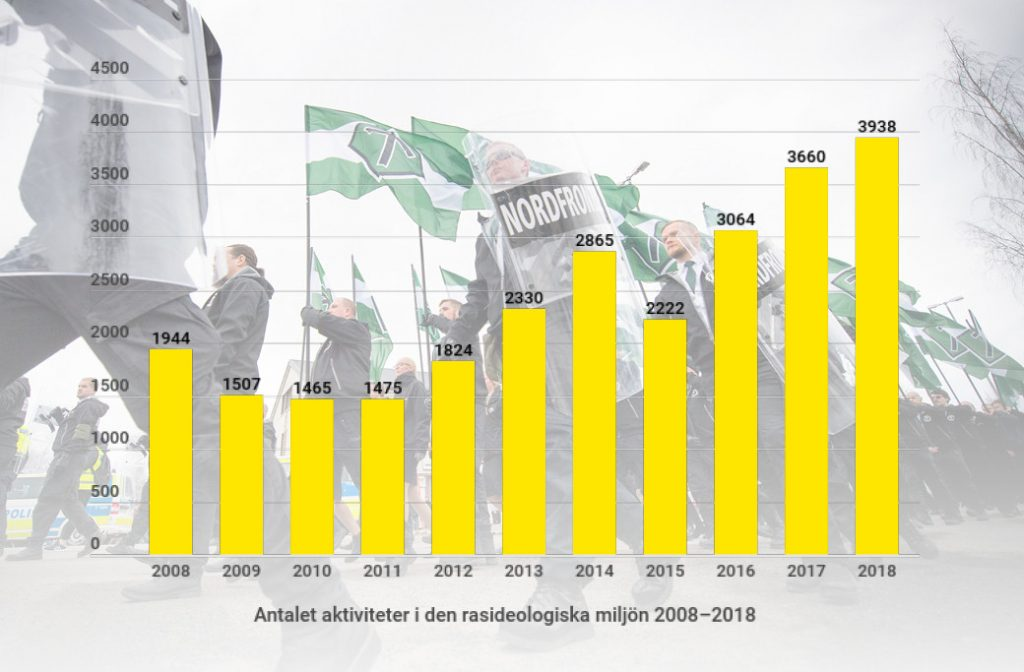Expo Nordic Resistance Movement graphs